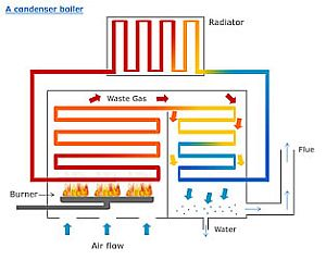 What Is A Condensing Boiler Bury St Edmunds Plumbers